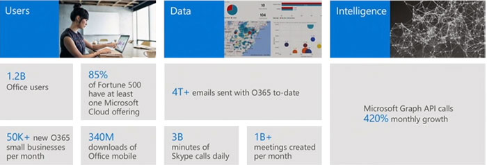 Office 365 Stats